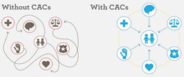 Without CACs vs With CACs